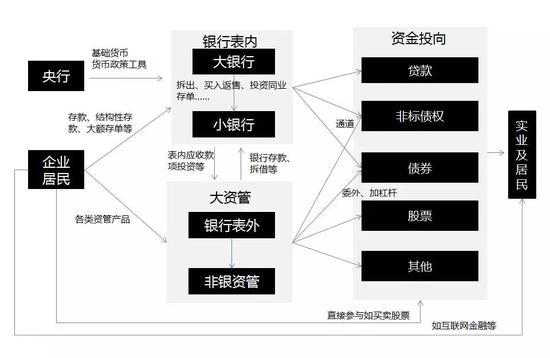 图有些复杂,却正是银行理财投向错综复杂的真实写照。