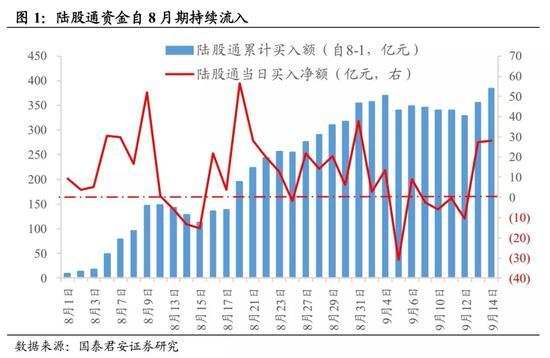 国君策略:三重信号布局金秋 重点仍在制造业中的TMT