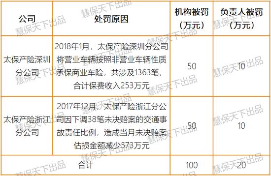 中国银保监会重拳整治车险乱象