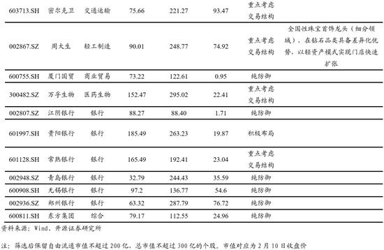 开源策略:挖掘A股的沧海遗珠 短期需避开流动性风险(名单)