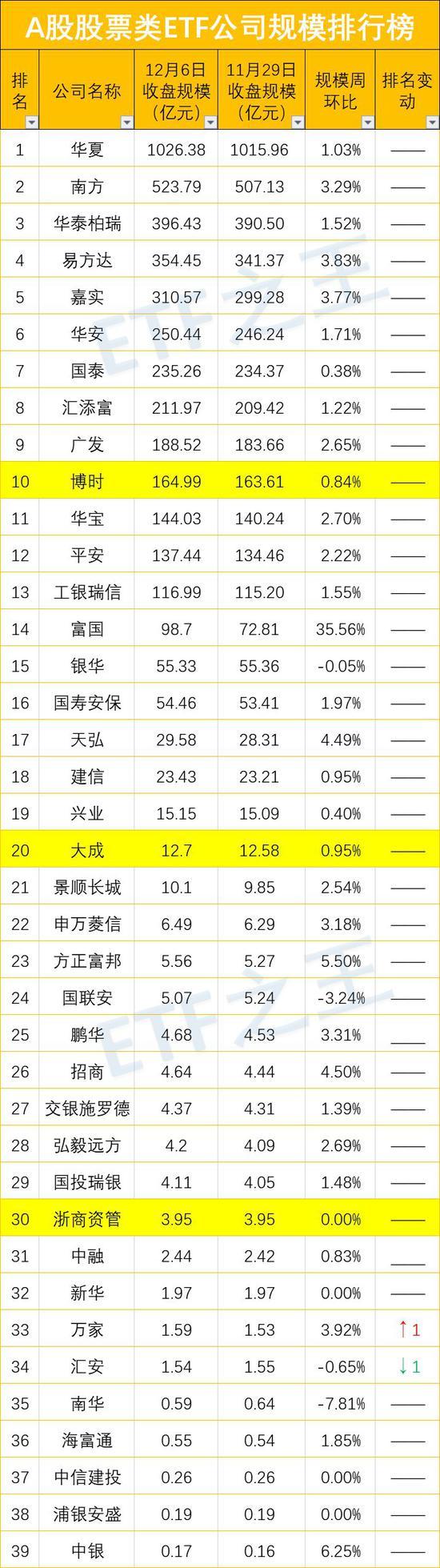 A股股票ETF规模排行榜及公司排行榜 最大ETF易主