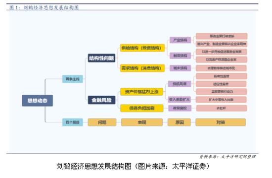一、以结构性改革解决结构性问题