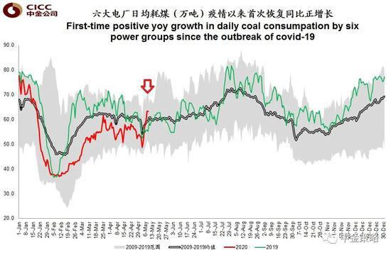 中金公司:发电日煤炭消费大流行后首次恢复正增长|新冠心病