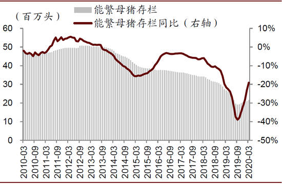 中金公司2020年下半年的农业前景:三大投资主线,既适合周期又适合增长