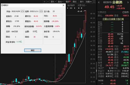 """资本竞相""""喝酒"""":金徽酒两月股价狂飚170% 多主力现身龙虎榜"""