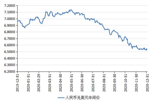 2021年人民币汇率走势前瞻 :从单边升值重返双向波动