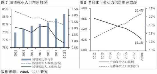 2.2、从人口结构可预测我国劳动人口将从2040年开始下降