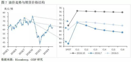 3.裂解价差是对原油需求趋势判断的重要因素