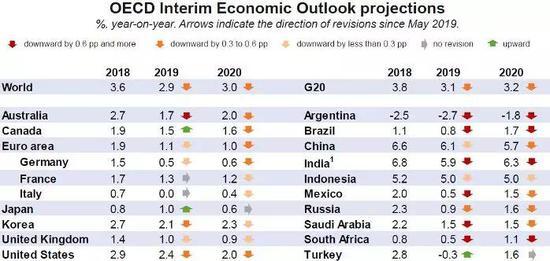 全球经济增速恐创金融危机来最低!市场呼唤宽松政策