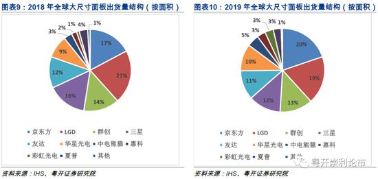 粤开策略:LCD行业供给收缩超预期 面板持续涨价