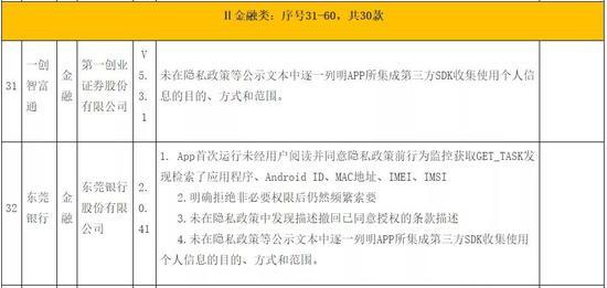 东莞银行13年IPO行路难:涉房业务承压在前 侵害用户