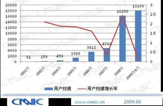 2002 年~2009 年博客市场用户规模