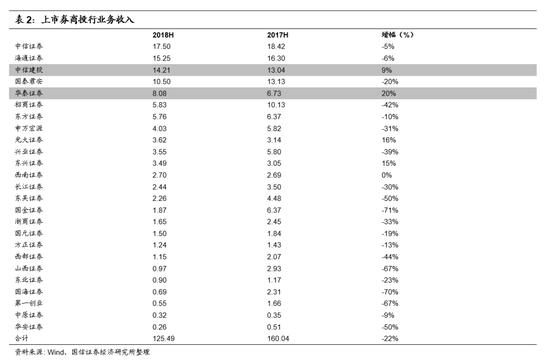 ■股票质押业务规模有所下降