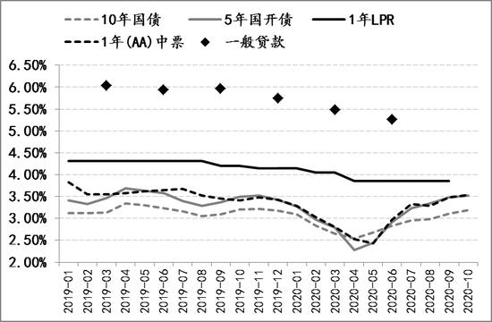 评论:中国央行独有的降息效果