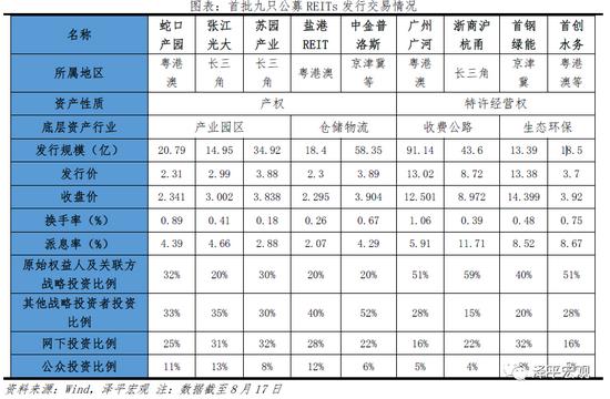 任泽平:中国公募REITs报告2021