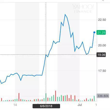 6月20日,RYB甚至以23.01的收盘价攀上其半年多来的最高点。