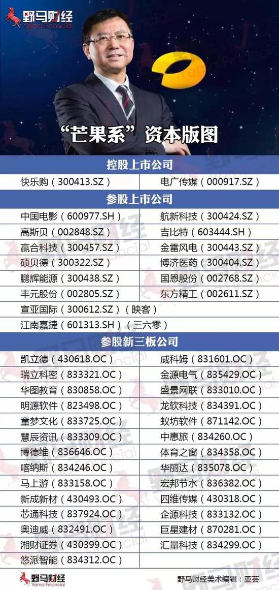 """芒果TV借道快乐购上市 湖南""""默多克""""怒展资本雄心"""
