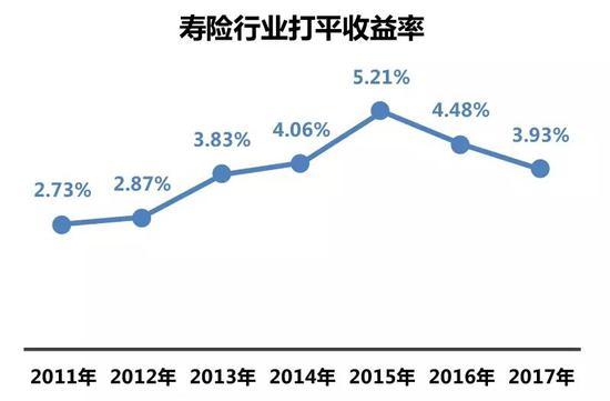 数据来源:72家寿险公司投资能力哪家强?http://insurance.hexun.com,2018 年 5 月 25 日。