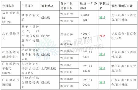 IPO审核:4过1否江苏斯迪克实控人限售期承诺60个月