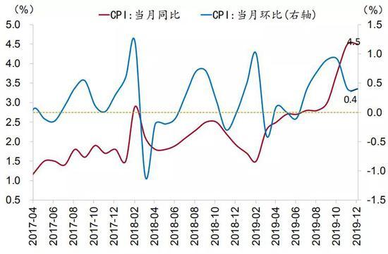 CPI即将触顶,PPI继续反弹——2019年12月物价数据点评