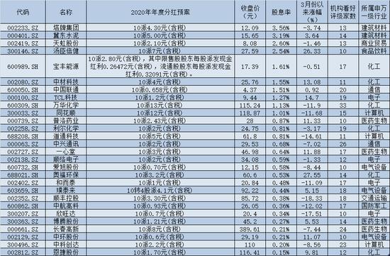 181份2020年度分红预案频频抢镜:11家公司股息率超3%