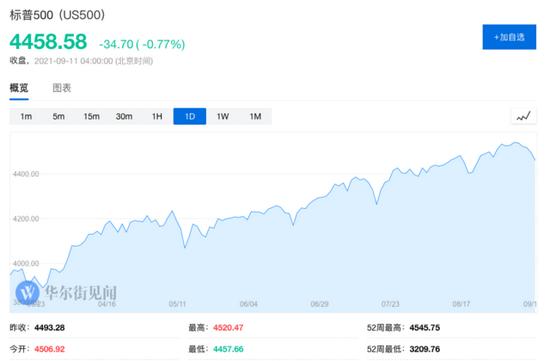 """通胀""""狼真的来了""""?美股创6月以来最惨一周"""
