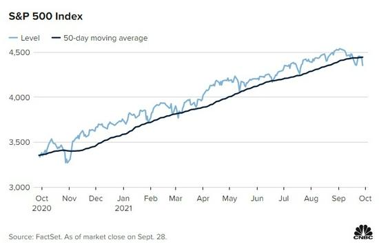 """美债利率飙升""""吓坏""""美股多头 大型科技股恐成重大拖累"""