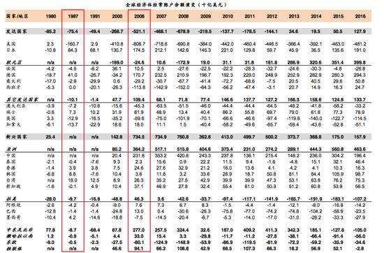 资料来源:IMF,中金公司研究部