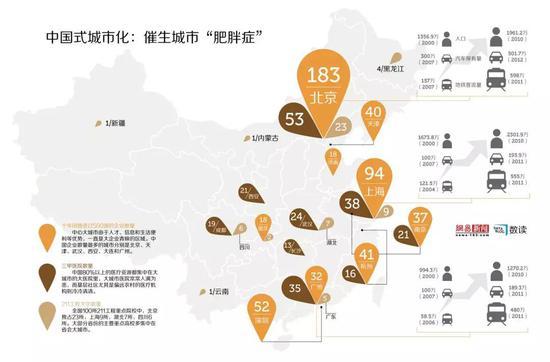 ▲中国城市化集中在北上广深等大城市