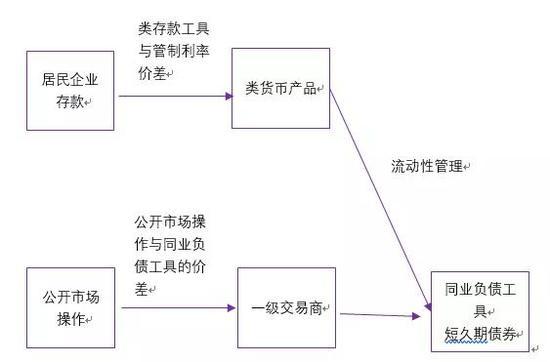 图4 从资金池模式到产品公募化