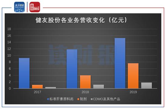 健友股份披露沪市首份三季报:利润增速放缓 经营现金流有待改善