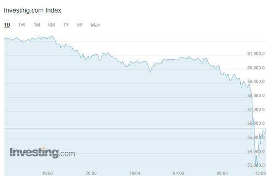数字货币全线雪崩:比特币1小时吞噬300亿 一则传闻引发暴跌?