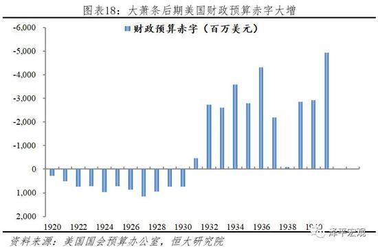 3 储贷危机金融周期历史回顾