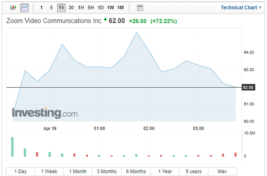 (Zoom股价走势图 到来源:Investing)