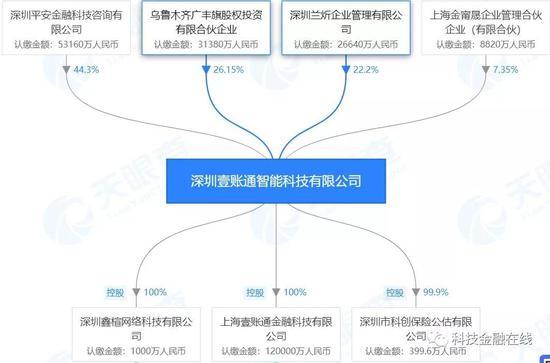 """平安""""壹账通""""赴美上市 不满3年亏损逾28亿"""