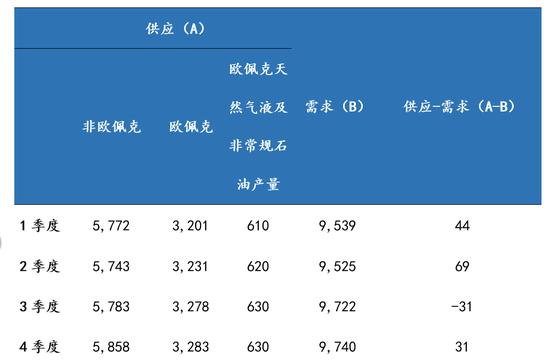 預計下半年供求基本平衡(萬桶/日) 數據來源:OPEC,國泰君安證券研究