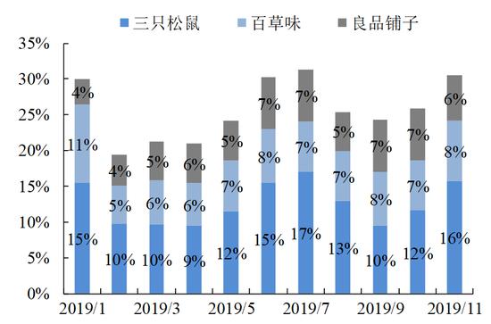 CR3市占率在波動中上行 數據來源:淘數據、國泰君安證券研究