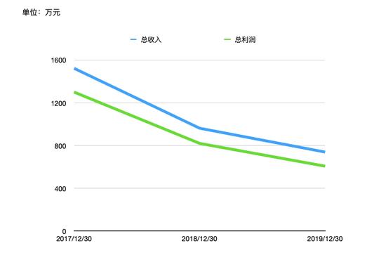 基金赚钱效应持续升温 渤海汇金上半年利润为何跌入负值?
