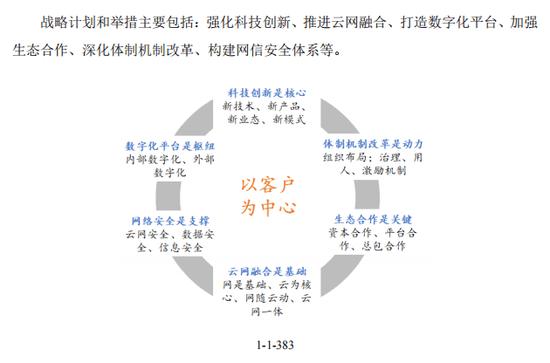 中国电信回A获受理:最大悬念 谁会成为战略投资者?