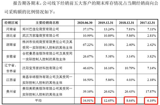 洪兴实业IPO:线下经销商库存比例持续上升、家居服自产量持续下降 2020年上半年线下退换货率飚升