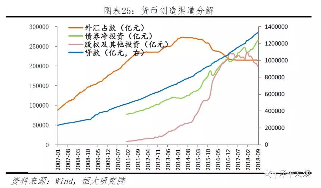3.3 货币创造规模的增量分析