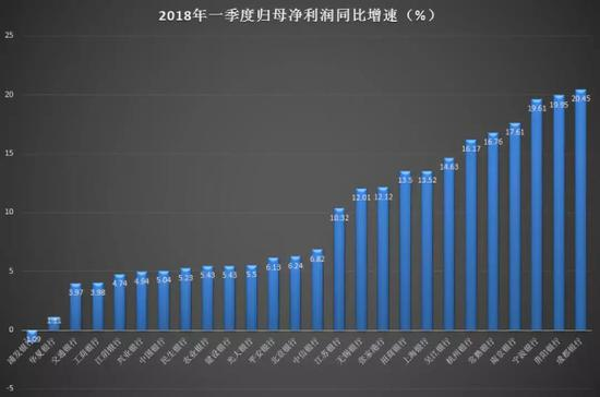 浦发775亿贷款造假余波未了 净利负增长垫底上市银行