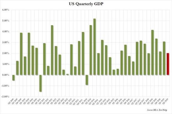 耶伦称美联储经济预期过于乐观 哪些资产率先退潮?