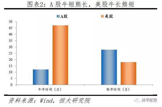 1.2 中国:牛短熊长、暴涨暴跌