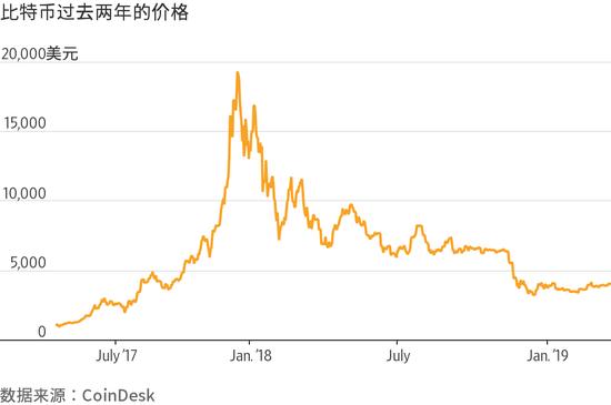 比特币正经历史上最长一轮下跌