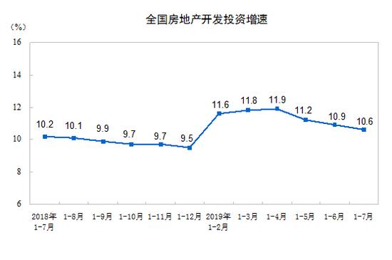 楼市降温继续:多指标连3月降速 投资增速创年内新低