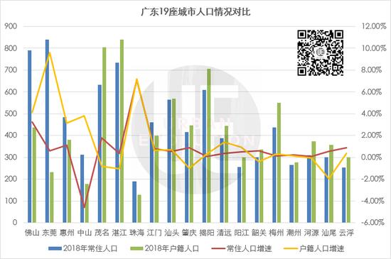 广东落户门槛一降再降:政策不断 效果不好 – 500亿财经网