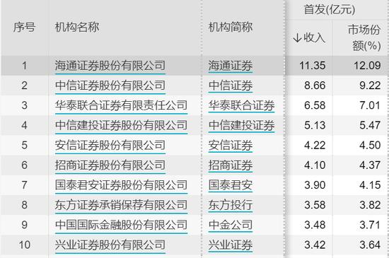 最新排名亮相:券商IPO保荐赚嗨了 海通证券平均每天进账近800万元