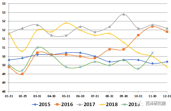 图11. 11月制造业PMI重新回到荣枯线以上