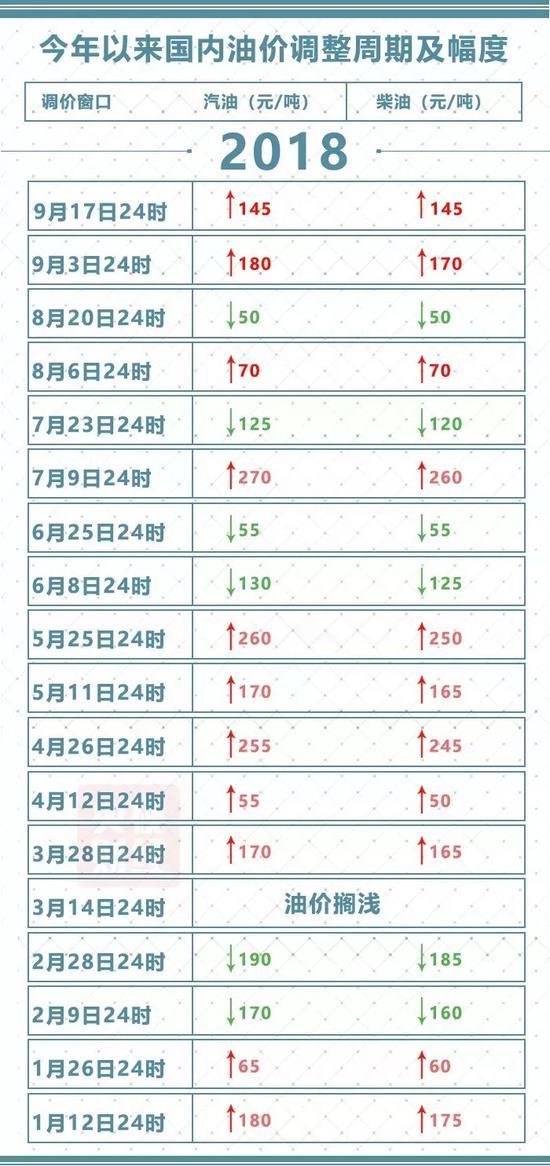 中国油价9个月涨11次 专家分析:主要受海外影